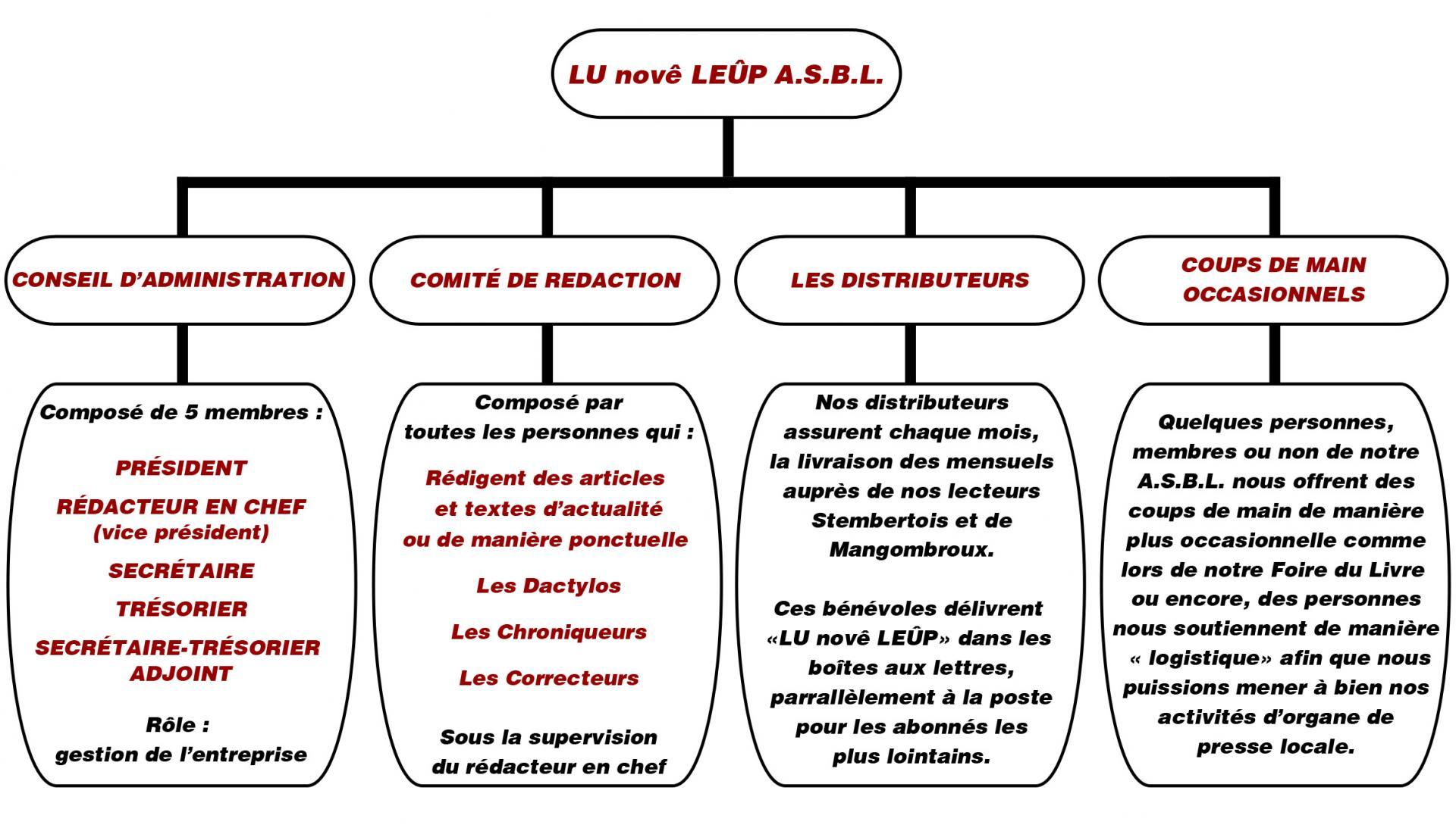 Organigramme lnl organisation 02